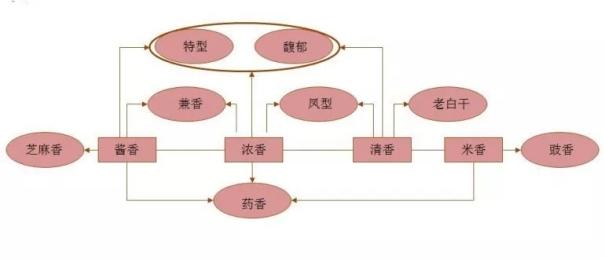 中国白酒国标的分类,曲酒分类你都知道吗