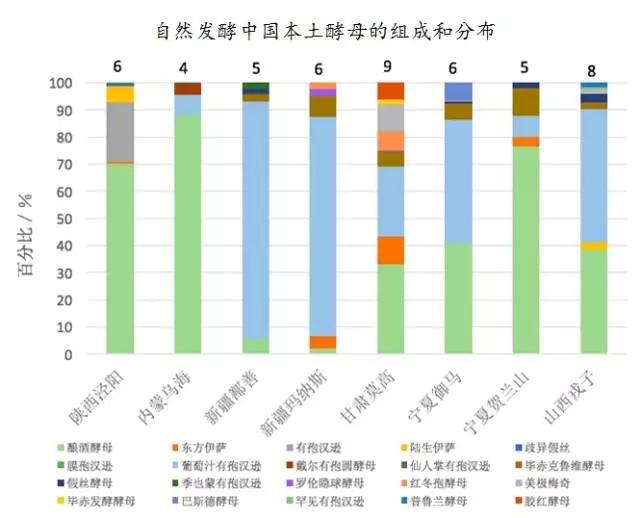 中国本土的酵母资源研究和优良酵母菌的产业化研发